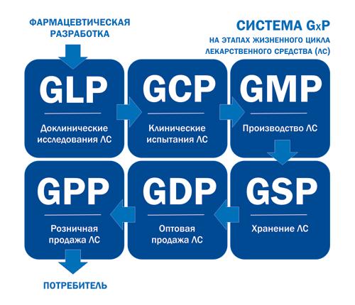 GxP knsxqd dlkltqomoo Система GxP